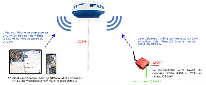TZ iBoat- Multiplexer/Gateway/AIS to connect to the DRS4W network